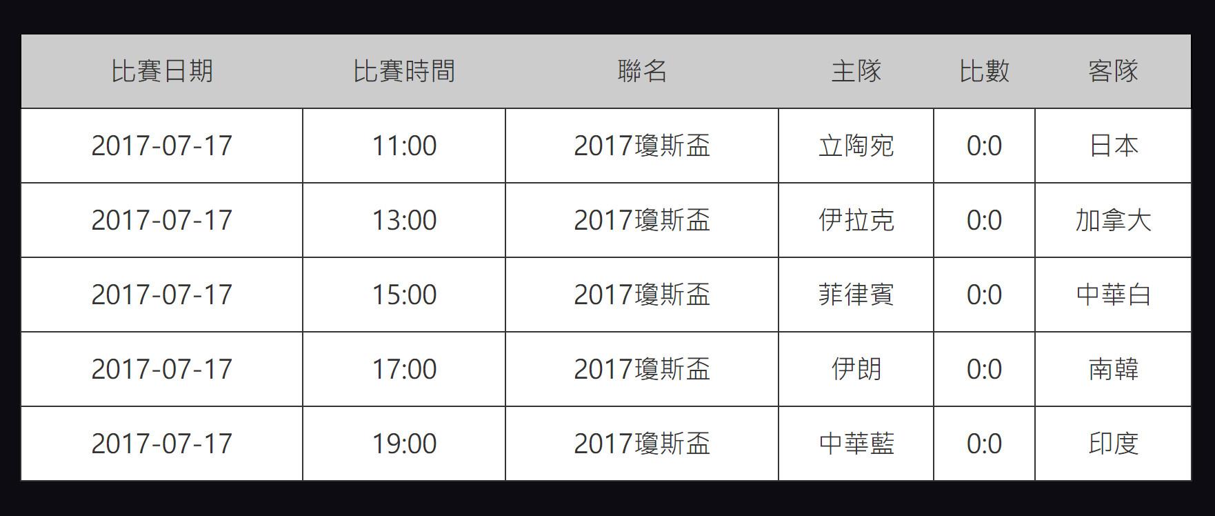 瓊斯盃17日賽程表