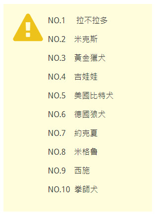 爱乱啃!「最容易中毒」狗狗TOP10...你家那只贪吃鬼上榜了?