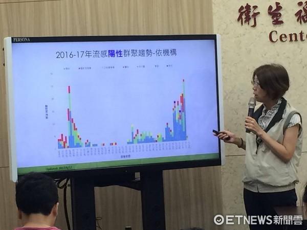 ▲單週新增13%!流感疫情創「雙高」 。(圖/記者嚴云岑攝)