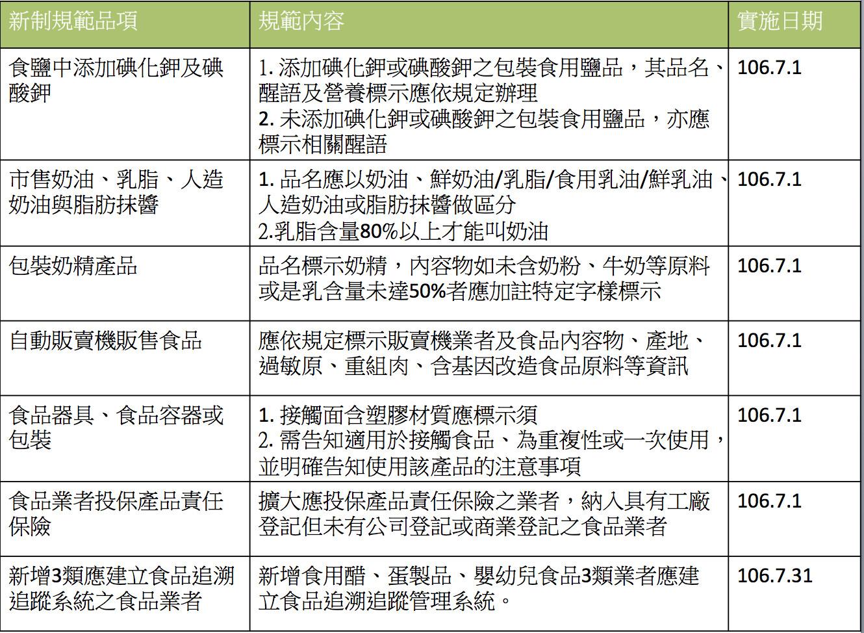 ▲7項「食安新制」7月1日起上路 一張表報你知!。(表/記者嚴云岑攝;資料來源/食藥署)