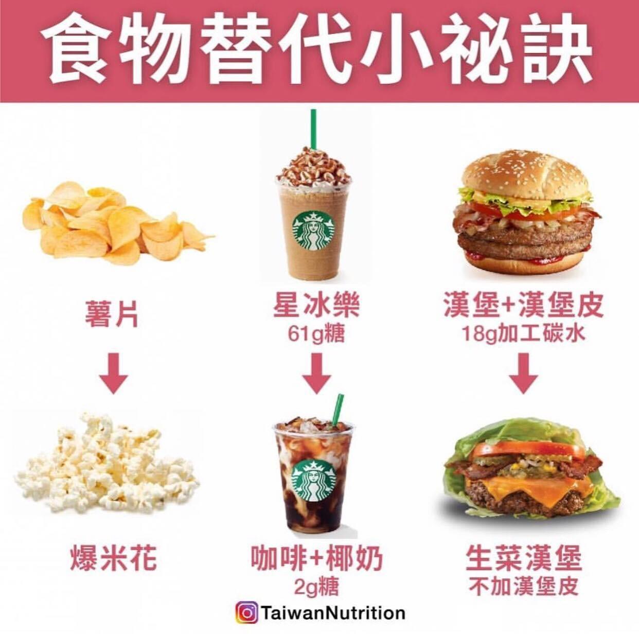 ▲▼ 食物替代小秘訣。(圖/《Taiwan Nutrition台灣營養》授權提供)
