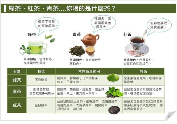 ▲紅茶好,還是綠茶好...喝茶,選哪種比較好?。(圖/營養師Stella提供,請勿任意翻攝以免侵權)