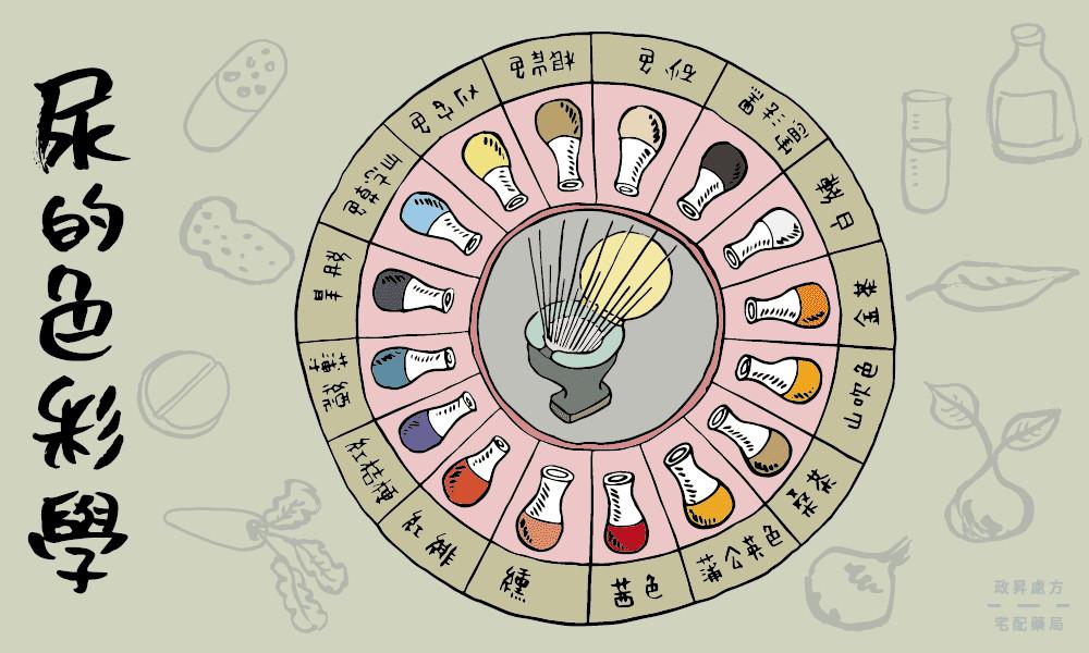 ▲▼尿液色彩學。(圖/iHealth提供)