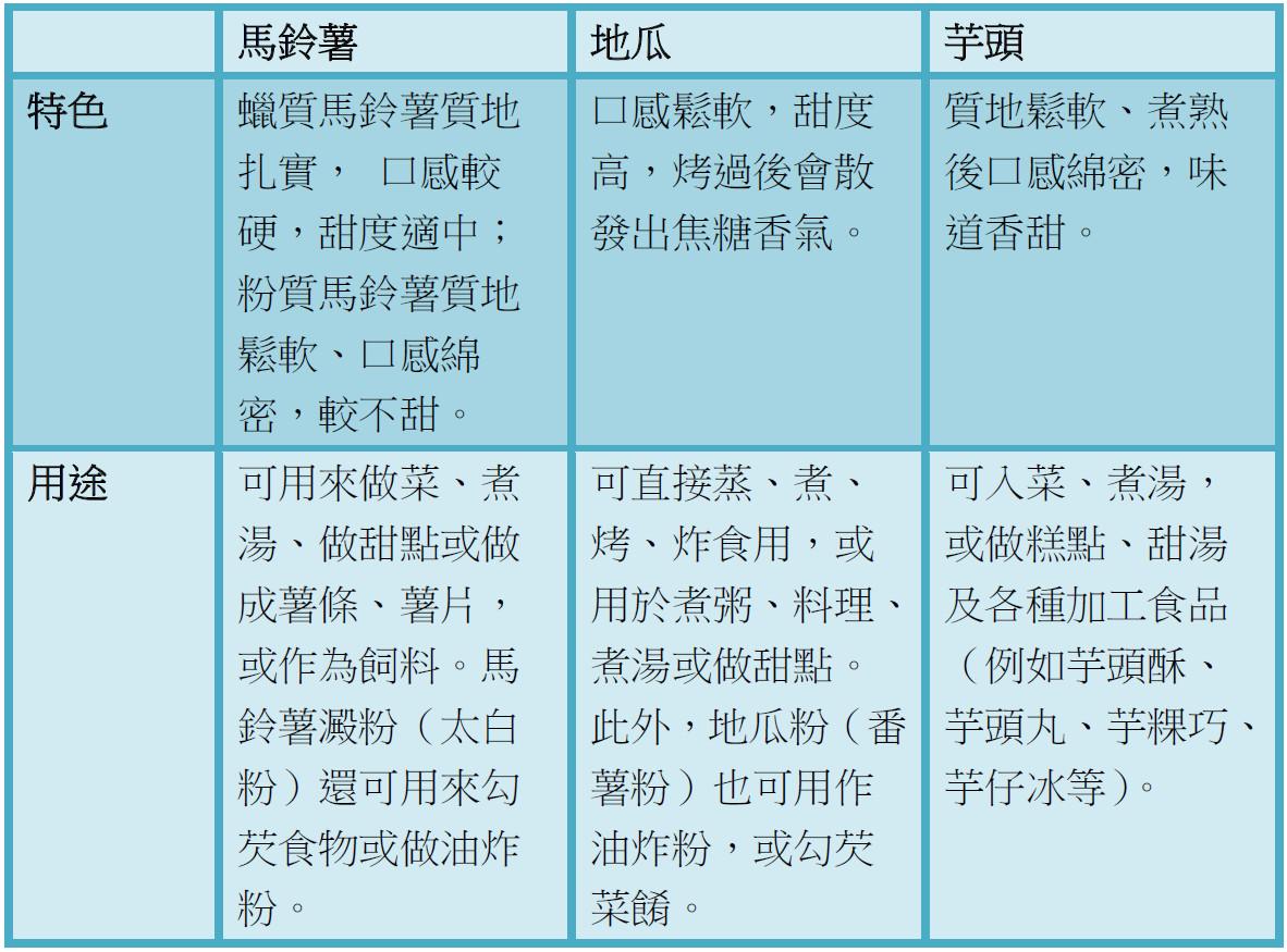 ▲地瓜、馬鈴薯、芋頭比較表。(圖/和平國際文化提供)