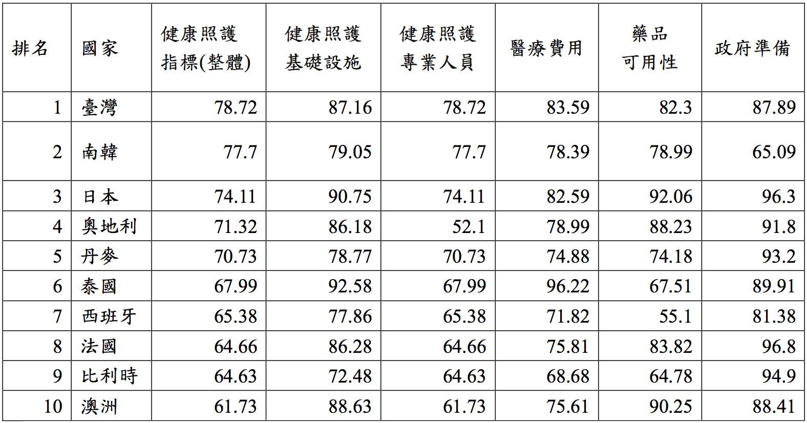 ▲又贏韓國!台灣「健康照護體系」世界第一 前10名有這些國家。(圖/健保署提供)