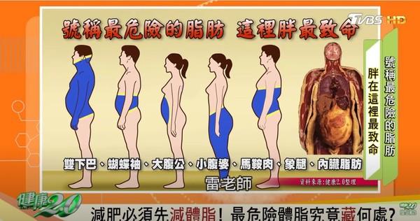 胖在這裡最致命!醫曝「最危險的脂肪」分布地…減脂比減重更重要